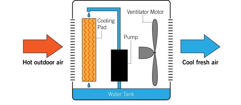 Evaporative Cooling Working Process